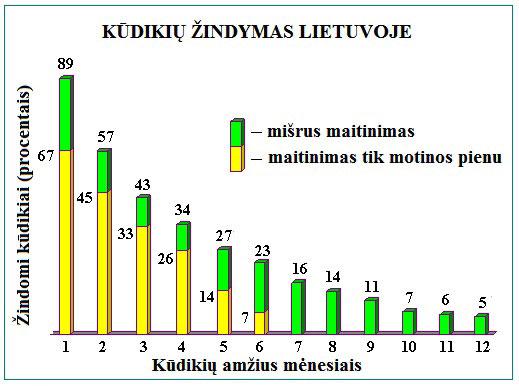 Kūdikių žindymas Lietuvoje